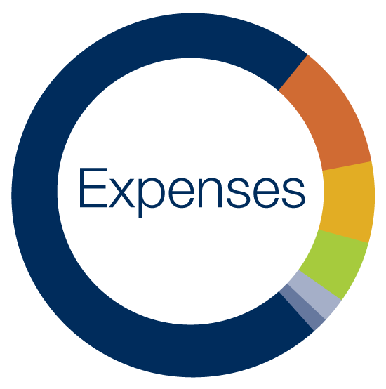 Expenses (2018-19 Fiscal Year)